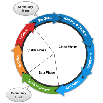 joomla-dev_cycle.png